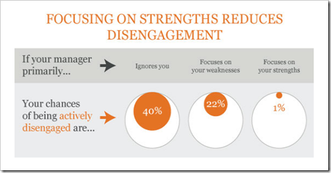 Gallup graphic on engagement